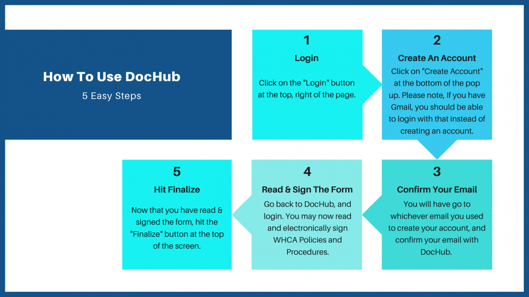How To Use Doc-Hub